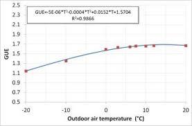 air temp heat pump. Modren Pump Gas Utilization Efficiency GUE Of An Absorption Heat Pump As A Function  Outside Air Temperature Supply 50C On Air Temp Heat Pump B