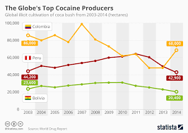 Cocaine Chart Chart The Globes Top Cocaine Producers Statista