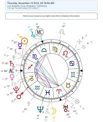 Astrology Chart Reading Near Me Astrology Chart Reading Dream Kardashian Starsandsymbols