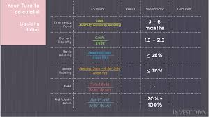 ity ratio ysis steps to diy personal financial planning process