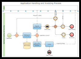It Help Desk Process Flow Chart Creating A Bpmn Diagram Using Border Events Conceptdraw