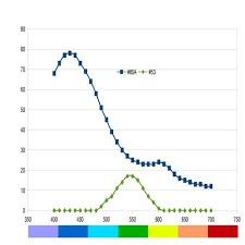 Wratten Filter Chart Zoneview Preview Framing Filter Hack Stearman Press Llc