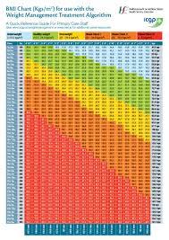 Bmi Chart Kg Cm 36 Free Bmi Chart Templates For Women Men Or Kids