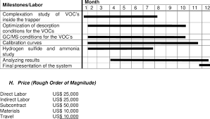 Milestone And Labor Chart For Proposed Project Download Table