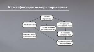 Реферат на тему методы и функции управления Реферат Читать текст  Методы управления менеджменте реферат