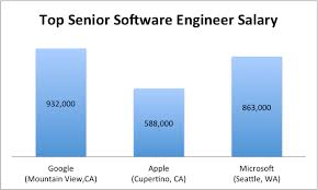 top engineers salary