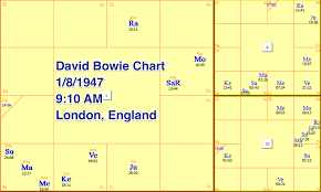 Vedic Astrology David Bowie Case Study Vedic Art And Science