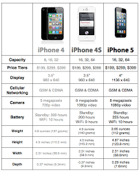 iphone5 parechart final