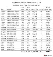 2016 Hard Drive Review Testing 61 590 Hard Drives