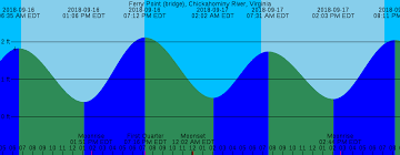 Abundant Tide Chart Pamunkey River Tide Table Branford Ct