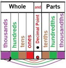 Image Result For Decimals Visual Chart Math Teaching