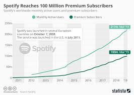 Spotify Charts 2017 Chart Spotify Reaches 100 Million Premium Subscribers
