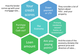 Interest Rate Factor Chart How Are Mortgage Rates Determined The Truth About Mortgage