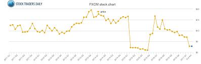 Fxcm Stock Price Chart Fxcm Price History Fxcm Stock Price Chart