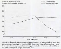 marriages and love marriage essay arranged marriages and love marriage essay