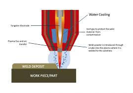 Hardfacing Electrode Comparison Chart Plasma Transfer Arc Pta Hardfacing Surface Engineering