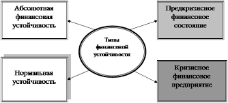 Реферат Анализ финансовой устойчивости предприятия в условиях  Способность предприятия своевременно производить платежи финансировать свою деятельность на расширенной основе переносить непредвиденные потрясения и