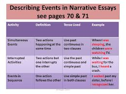 unit narrative essays al huqail eman narrative essay  6 describing events in narrative essays see pages 70 71 al huqail eman