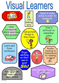 Visual Learning Strategies Instructional Strategies For Visual Learners
