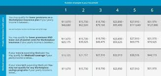 Health Care Tax Credit Chart Get Your Tax Credit On Your Health Insurance Plexusslim