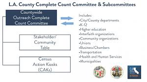 Los Angeles County Organizational Chart Complete Count Committee Census