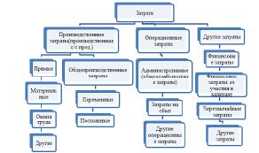 Реферат Лаута Ольга Дмитриевна Оптимизация направлений  Классификация расходов предприятия согласно П С БУ 16