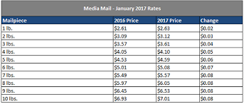Media Mail Price Chart 2017 Usps Announces 2017 Postage Rate Increase For Mailing