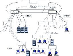 Реферат Корпоративные сети ru Интенсивности потоков данных в разных сегментах локальной сети