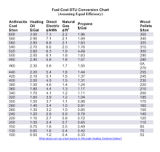 Heating Fuel Cost Comparison Chart Fuel Cost Btu Chart Jim Salmon Professional Home