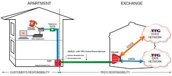support adsl2 home phone faqs tpg homephone diagram