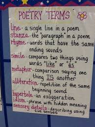 Sensory Details Anchor Chart 13 Anchor Charts For Toddlers Google Search Sensory Poem