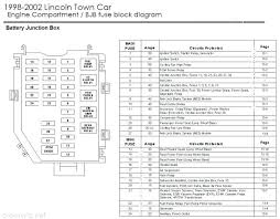 lincoln ls fuse box diagram freddryer co 2002 lincoln ls fuse box diagram full size of 2006 lincoln ls fuse box diagram town car grand for famous wiring