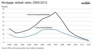 Residual Income For Va Loans Chart Is Residual Income The Key To The Superior Performance Of Va