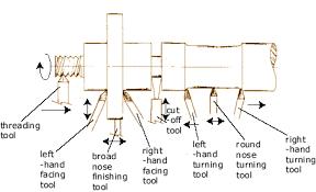 lathe tools. lather turning: cutting tools, lovely drawing lathe tools c