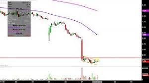 Ino Stock Chart Inovio Pharmaceuticals Ceo Healthy Future Mad Money Cnbc