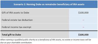 Giving To Duke