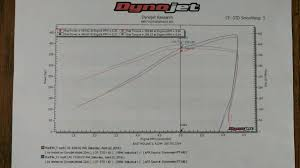 Looking For Dyno Chart For A Couple Cams Pontiac G8 Forum
