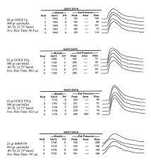 Black Powder Pressure Chart Black Powder Pressure Curves Bullet Obturation
