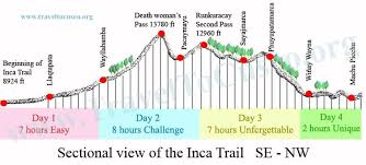 Inca Trail Elevation Chart Elevation Profile 2013 Inka Trail Machu Picchu