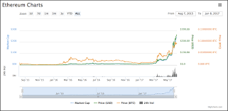 Ethereum Classic Growth Chart What Is Ethereum Classic Ethereum Vs Ethereum Classic
