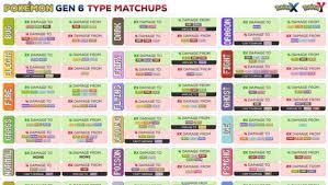 Pokemon Type Super Effective Chart Pokemon Super Effective Online Charts Collection
