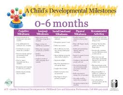 Ask Nanny Development Chart Pediatric Developmental Milestones Birth To 6 Months Baby