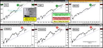 Indexnasdaq Ixic Chart Stock Market Nears The Moment Of Truth Wealth365 News