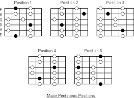 Pentatonic Scale Guitar Chart Major Pentatonic Scales Note Information And Scale Diagrams