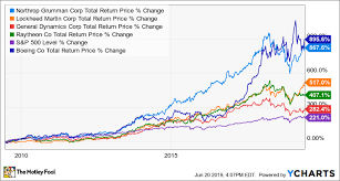 2015 Bah Chart Biggest Defense Companies In The Stock Market The Motley Fool