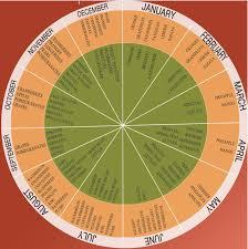78 Reasonable Seasonal Fruits Vegetables Chart