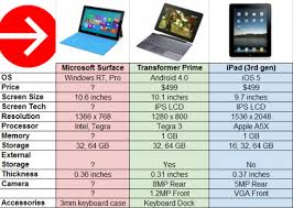 Hdfpga Comparison Between Microsoft Surface Transformer