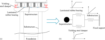 Yielding Steel Dampers As Restraining Devices To Control