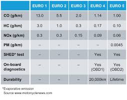 Motorcycle Mileage Chart Infineum Insight Euro 5 Motorcycles