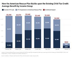 Child Tax Credit Enhancements Under the ...